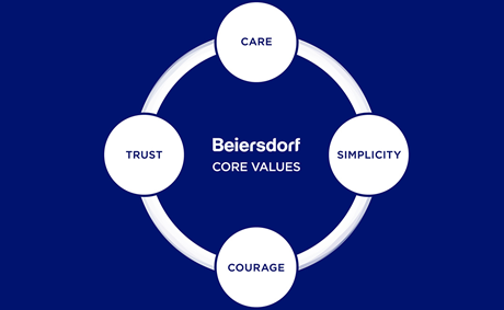 Beiersdorf's 4 core values: care, simplicity, courage and trust