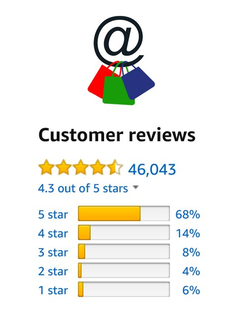 eCommerce Reviews and Ratings