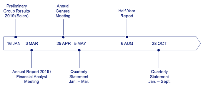 Beiersdorf Financial Calendar 2020