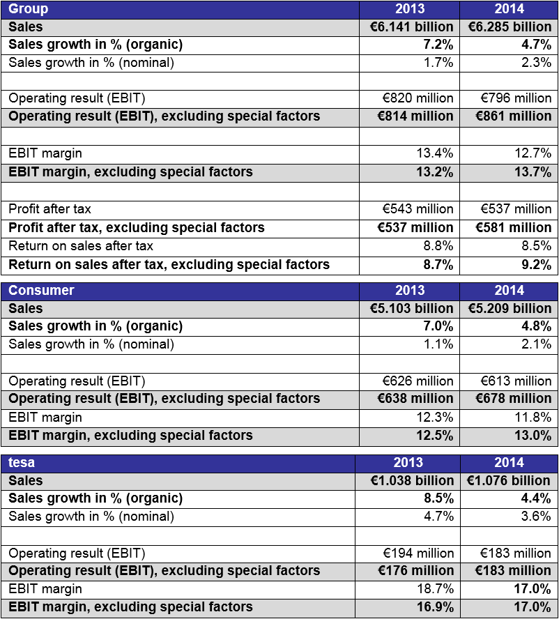 Table results annual report 2014