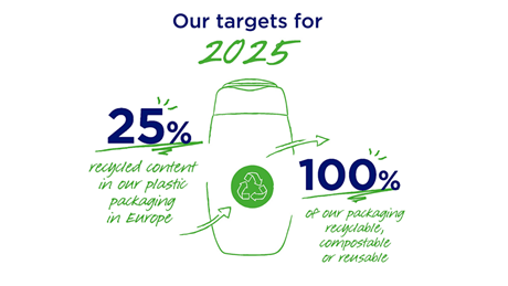 Beiersdorf commits to sustainable packaging