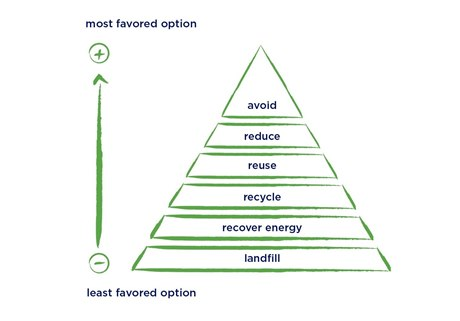 Pyramid from most favored to least favored option of recycling waste