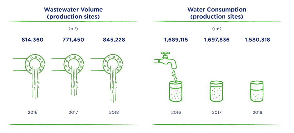 Wastewater and water consumption 2018